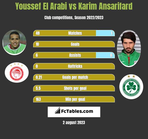 Youssef El Arabi vs Karim Ansarifard h2h player stats
