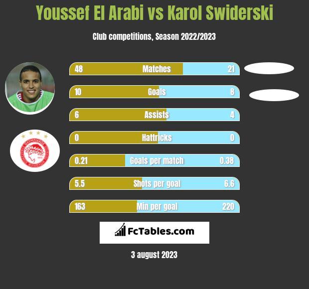 Youssef El Arabi vs Karol Świderski h2h player stats