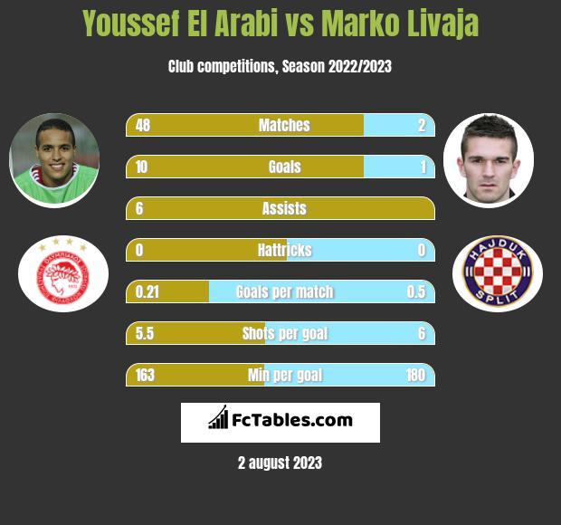Youssef El Arabi vs Marko Livaja infographic