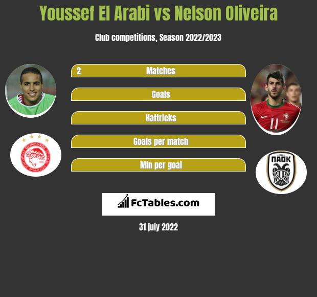 Youssef El Arabi vs Nelson Oliveira h2h player stats