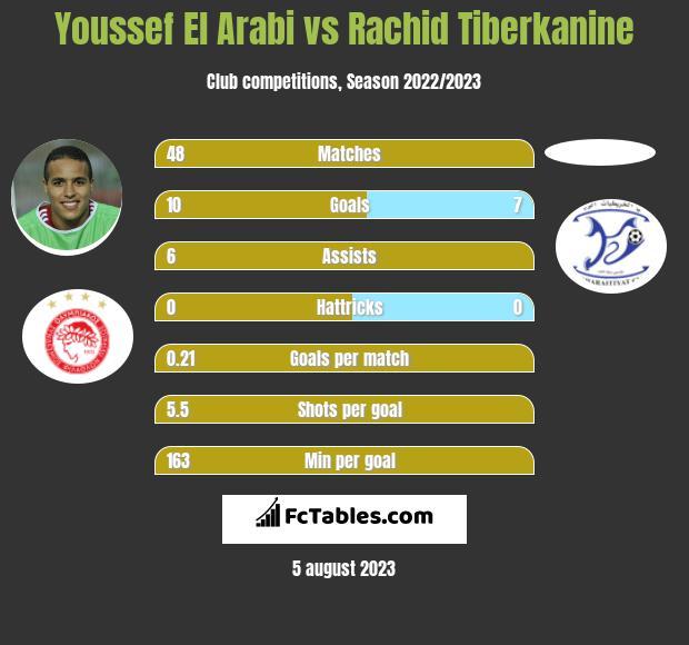 Youssef El Arabi vs Rachid Tiberkanine h2h player stats