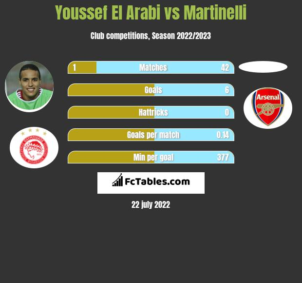 Youssef El Arabi vs Martinelli h2h player stats