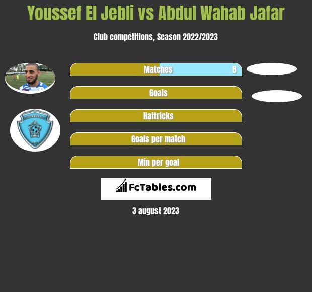 Youssef El Jebli vs Abdul Wahab Jafar infographic
