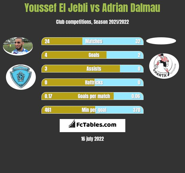 Youssef El Jebli vs Adrian Dalmau h2h player stats