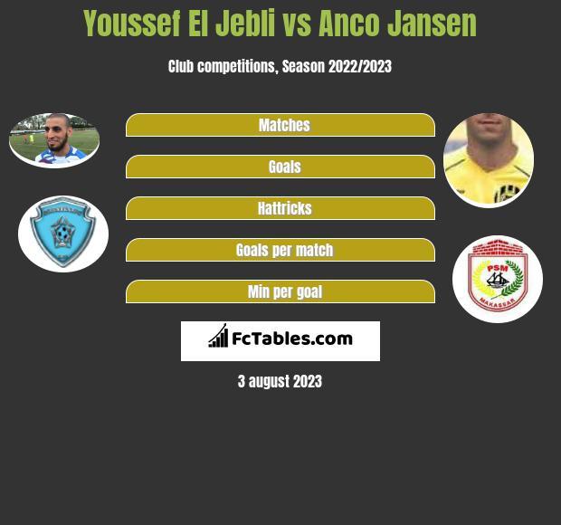 Youssef El Jebli vs Anco Jansen h2h player stats