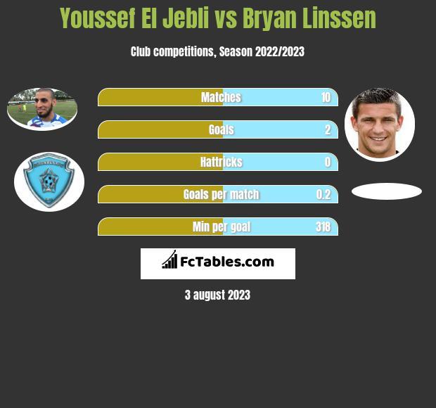 Youssef El Jebli vs Bryan Linssen h2h player stats