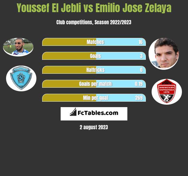 Youssef El Jebli vs Emilio Jose Zelaya h2h player stats