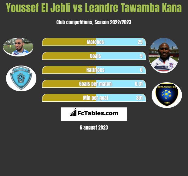 Youssef El Jebli vs Leandre Tawamba Kana infographic