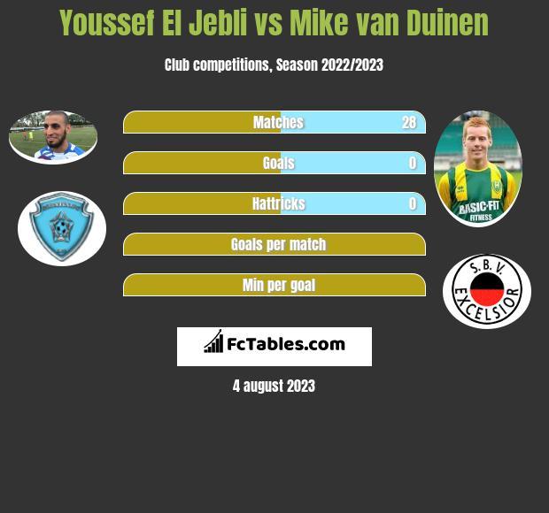 Youssef El Jebli vs Mike van Duinen h2h player stats