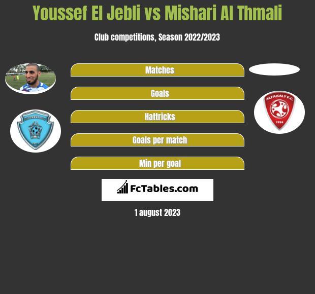 Youssef El Jebli vs Mishari Al Thmali infographic