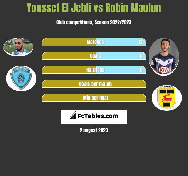 Youssef El Jebli vs Robin Maulun h2h player stats