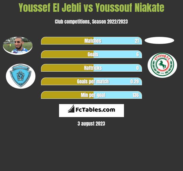 Youssef El Jebli vs Youssouf Niakate h2h player stats