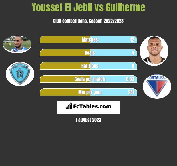 Youssef El Jebli vs Guilherme infographic
