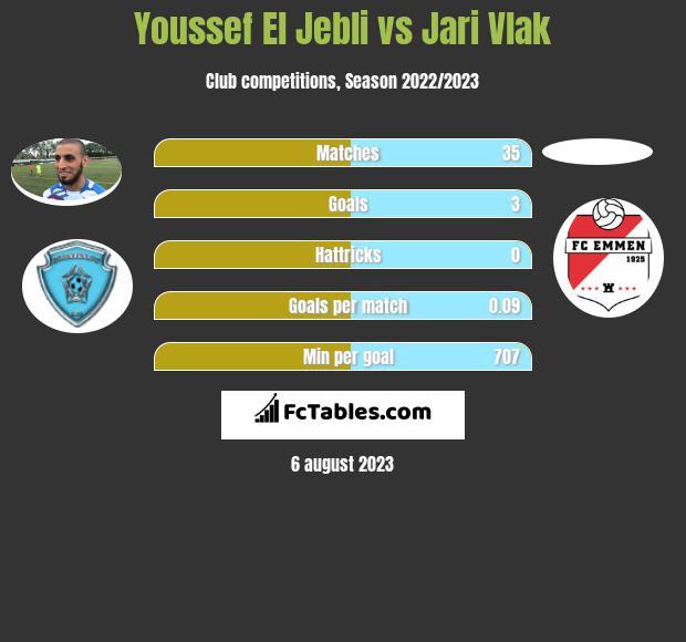 Youssef El Jebli vs Jari Vlak h2h player stats