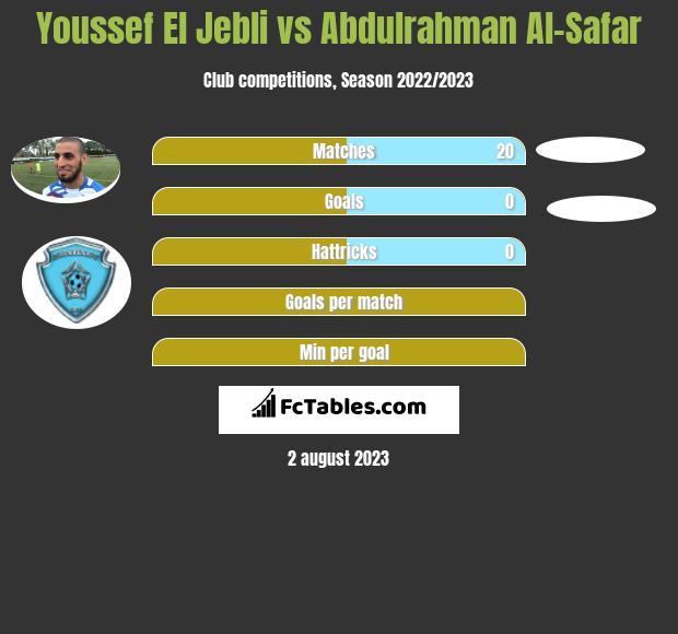 Youssef El Jebli vs Abdulrahman Al-Safar infographic