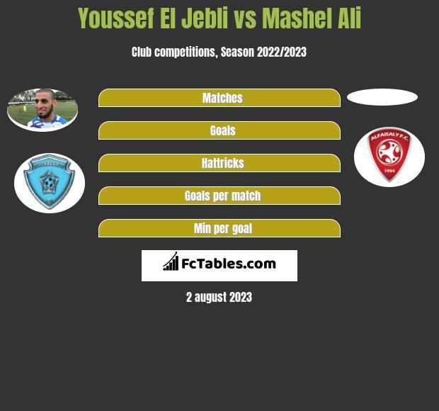 Youssef El Jebli vs Mashel Ali infographic
