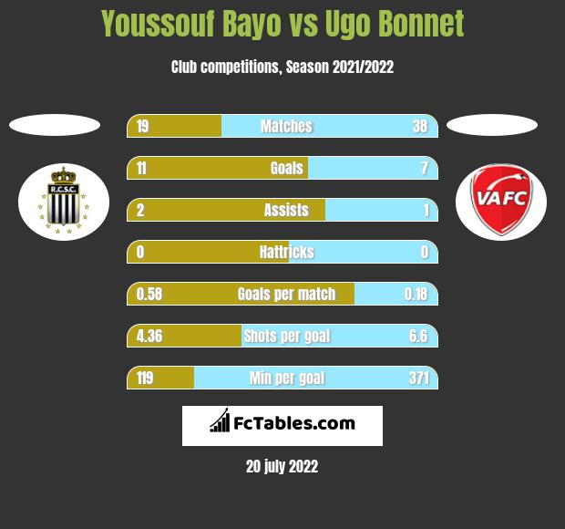 Youssouf Bayo vs Ugo Bonnet h2h player stats