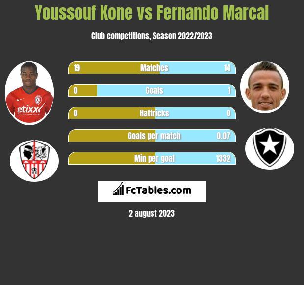 Youssouf Kone vs Fernando Marcal infographic
