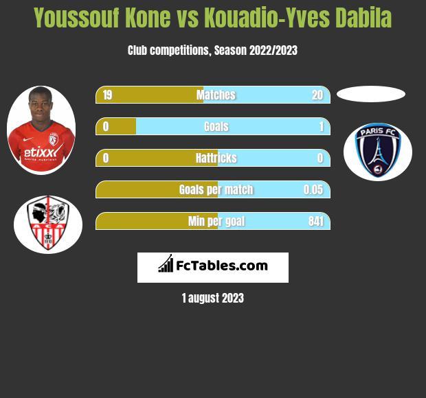 Youssouf Kone vs Kouadio-Yves Dabila infographic