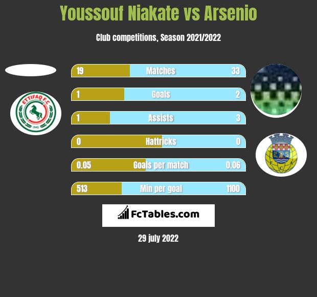 Youssouf Niakate vs Arsenio h2h player stats
