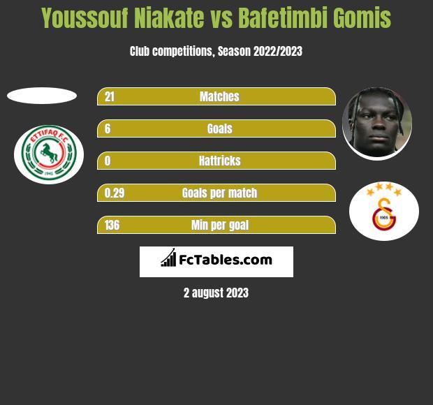 Youssouf Niakate vs Bafetimbi Gomis h2h player stats