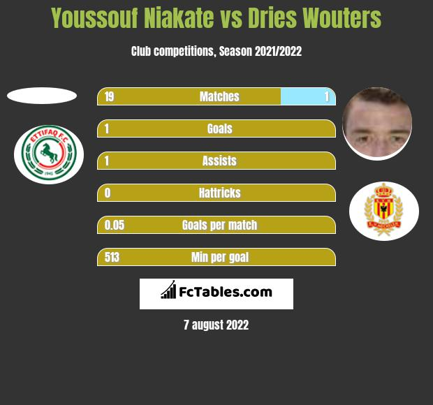 Youssouf Niakate vs Dries Wouters h2h player stats