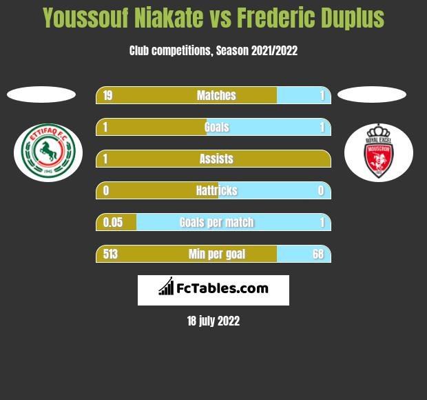 Youssouf Niakate vs Frederic Duplus h2h player stats