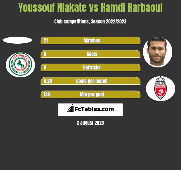 Youssouf Niakate vs Hamdi Harbaoui h2h player stats