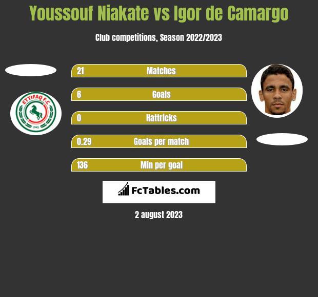 Youssouf Niakate vs Igor de Camargo h2h player stats