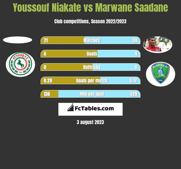 Youssouf Niakate vs Marwane Saadane h2h player stats