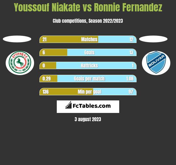 Youssouf Niakate vs Ronnie Fernandez h2h player stats