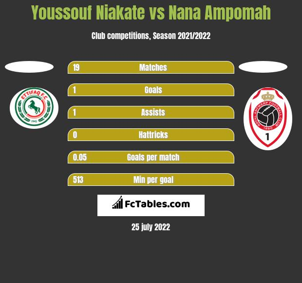 Youssouf Niakate vs Nana Ampomah h2h player stats