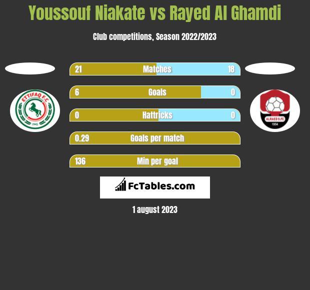 Youssouf Niakate vs Rayed Al Ghamdi h2h player stats