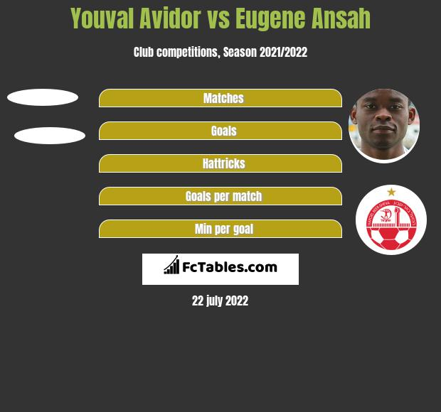 Youval Avidor vs Eugene Ansah h2h player stats