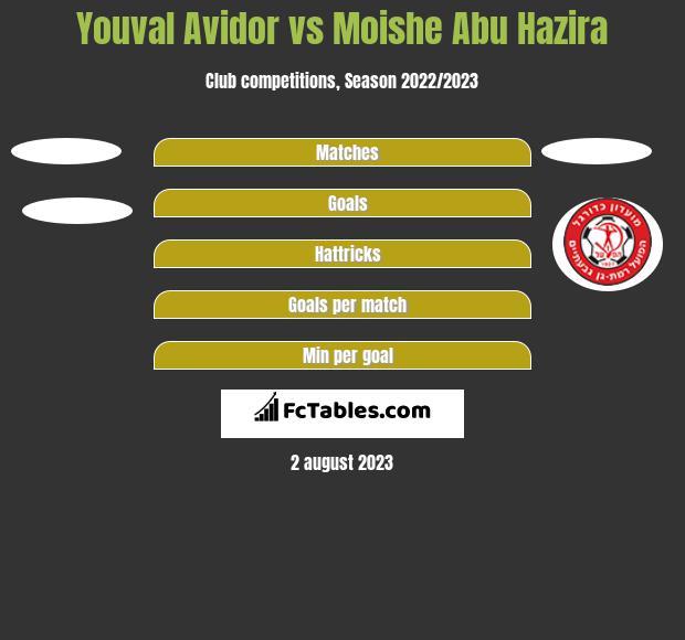Youval Avidor vs Moishe Abu Hazira h2h player stats