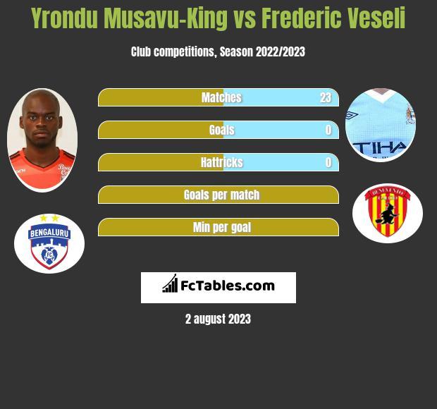 Yrondu Musavu-King vs Frederic Veseli infographic