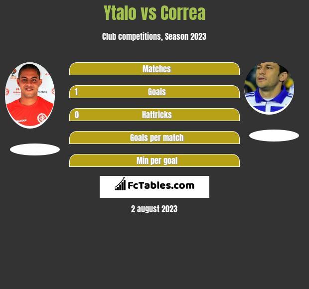 Ytalo vs Correa h2h player stats