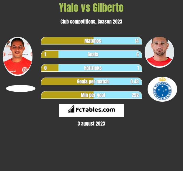 Ytalo vs Gilberto h2h player stats
