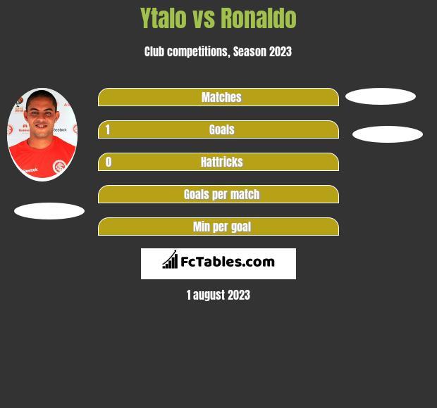 Ytalo vs Ronaldo h2h player stats