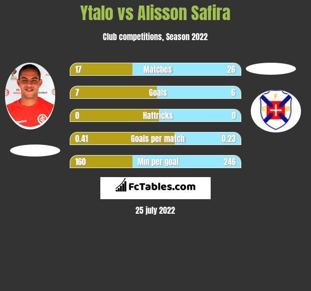 Ytalo vs Alisson Safira h2h player stats