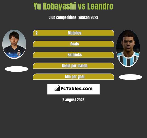 Yu Kobayashi vs Leandro h2h player stats