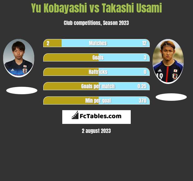 Yu Kobayashi vs Takashi Usami h2h player stats