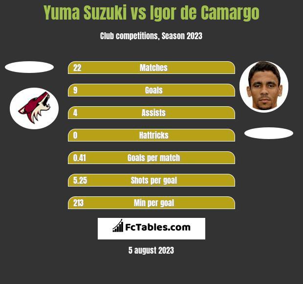 Yuma Suzuki vs Igor de Camargo h2h player stats