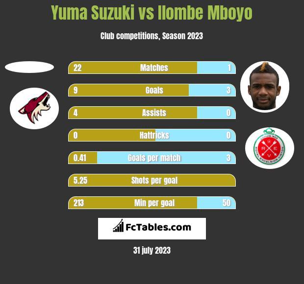 Yuma Suzuki vs Ilombe Mboyo h2h player stats