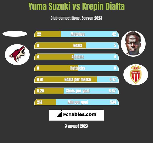 Yuma Suzuki vs Krepin Diatta h2h player stats