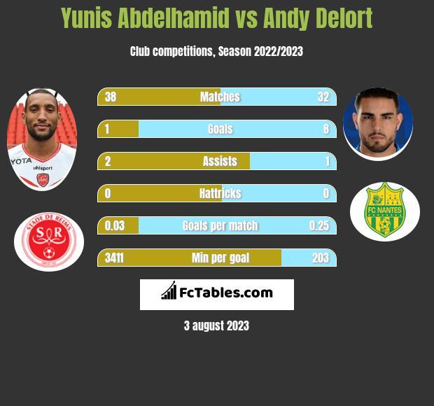 Yunis Abdelhamid vs Andy Delort infographic