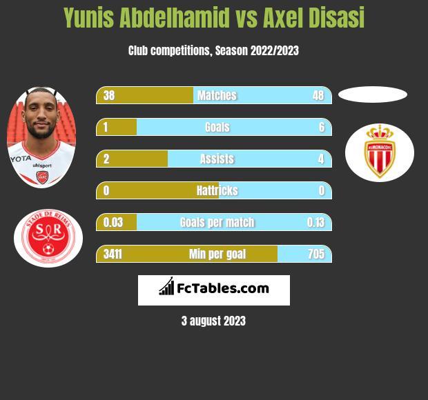 Yunis Abdelhamid vs Axel Disasi infographic