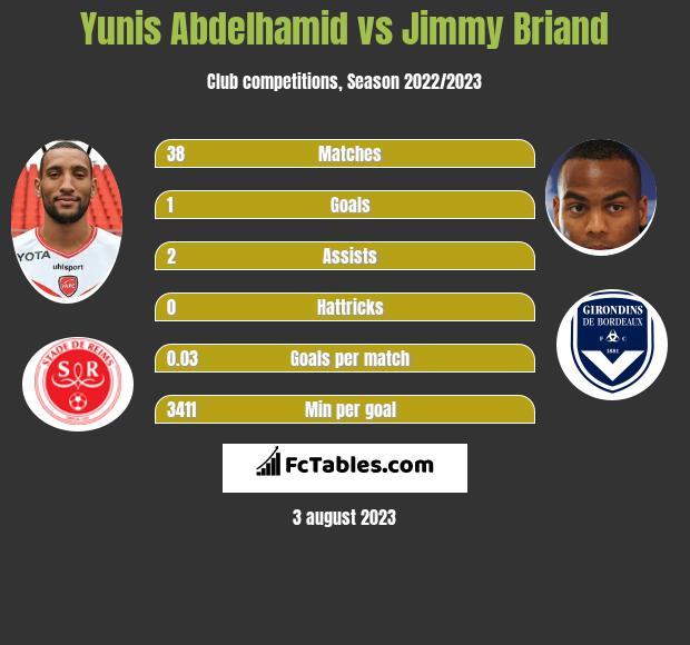 Yunis Abdelhamid vs Jimmy Briand infographic