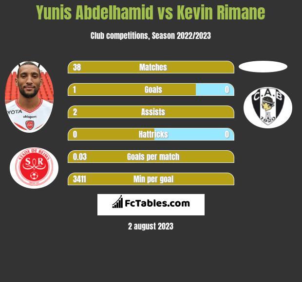 Yunis Abdelhamid vs Kevin Rimane infographic