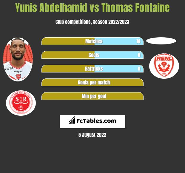 Yunis Abdelhamid vs Thomas Fontaine infographic